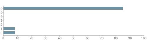 Chart?cht=bhs&chs=500x140&chbh=10&chco=6f92a3&chxt=x,y&chd=t:85,0,0,0,0,8,8&chm=t+85%,333333,0,0,10|t+0%,333333,0,1,10|t+0%,333333,0,2,10|t+0%,333333,0,3,10|t+0%,333333,0,4,10|t+8%,333333,0,5,10|t+8%,333333,0,6,10&chxl=1:|other|indian|hawaiian|asian|hispanic|black|white